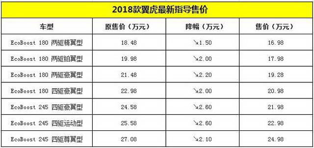 福特翼虎价格调整 售价16.98-24.98万元
