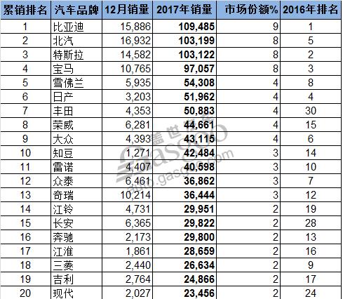全球新能源车销量排行:中国车企撑起半边天?