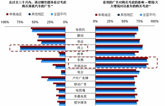 车展以及市场活动对于购买决定的影响最大
