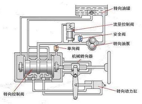 以及将发动机输出的部分机械能转换为压力能的转向油泵(或空气压缩机)图片