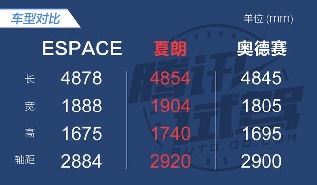定位完全不同 试驾进口雷诺Espace 1.8T