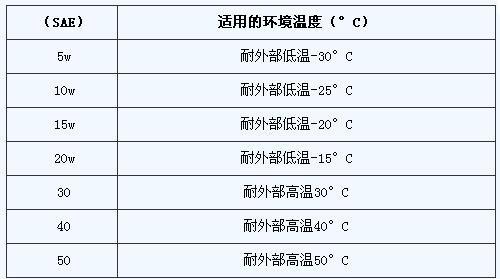 依据气候选择 简要介绍润滑油的参数