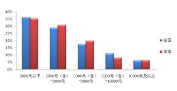 全国及华南地区汽车用品支出分布区间对比图