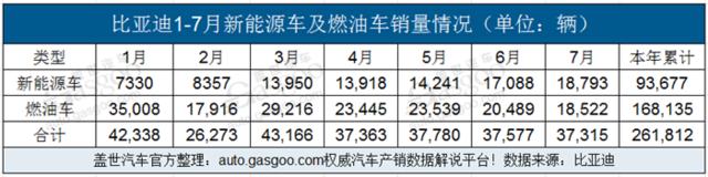 比亚迪7月销37,315辆 新能源车销量超燃油车