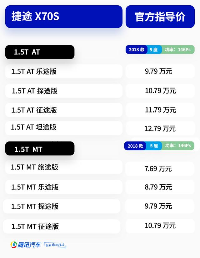 售7.69-12.79万元 捷途X70S正式上市