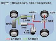 油电混合动力车――发展快速,技术层面参差不齐