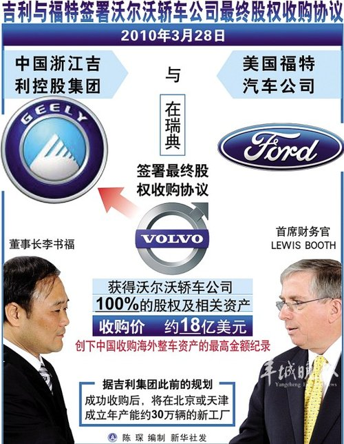 2010上半年大事件 中国汽车市场联动全球