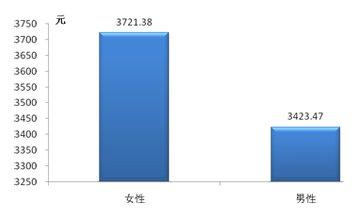 不同性别车主汽车用品年均消费额统计图