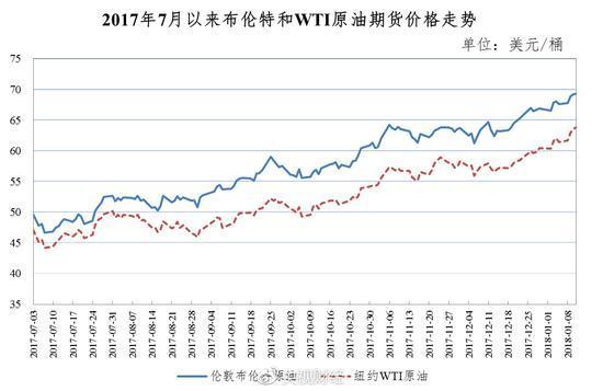 油价2018年第一涨 加满一箱油多花7块钱