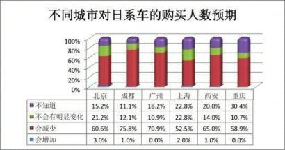 日系车信心指数调查报告:6成人购车受影响