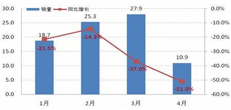 1-4月日本汽车逐月销量示意图