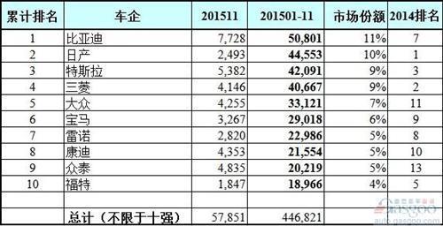 全球11月电动汽车销量排行榜:比亚迪再折桂