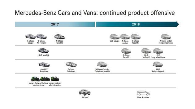 多款重磅新车明年亮相 曝奔驰新车计划表
