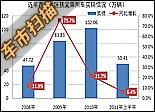 数据分析:西南车市上半年销50万辆 增速暂缓