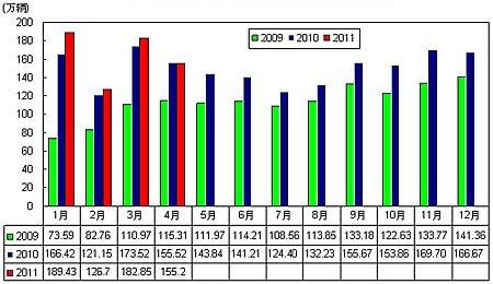 2009-2011年汽车月度销售变动趋势