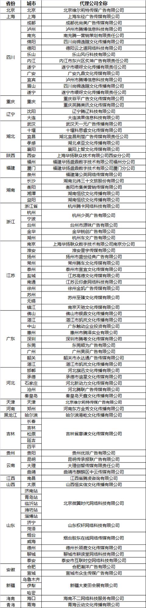 胜游亚洲城市站点代理公司证明