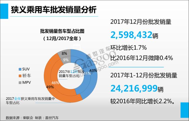 2017年乘用车销量前十:上汽大众夺冠 吉利赶超长安