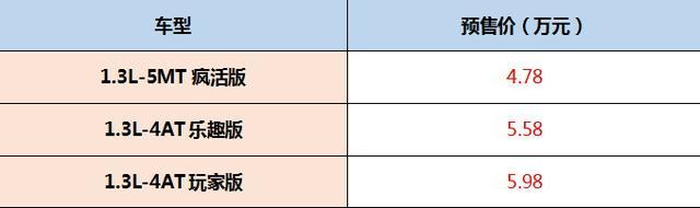 吉利远景X1预售开启 预售价4.78万元起