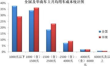 华南车主用车成本高于全国平均水平