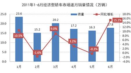 1-6月经济型轿车市场逐月销量情况示意图