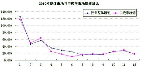 2010年中级轿车市场分析 增幅略低于行业