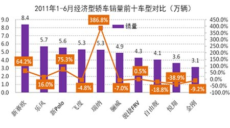 1-6月经济型轿车销量前十车型对比分析