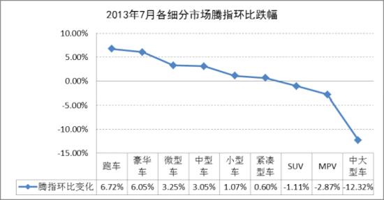 日系车在华销售回暖 微增长车市淡季仍延续