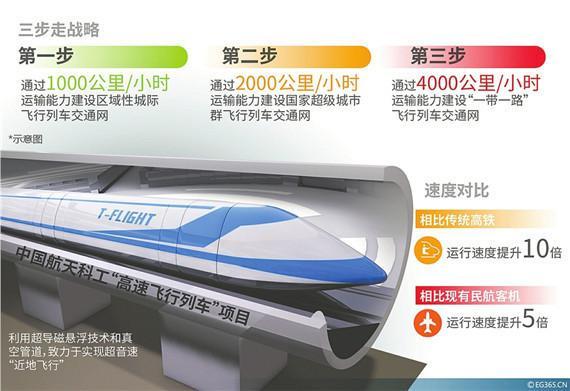 """时速4000公里 中国将研制""""飞行列车"""""""