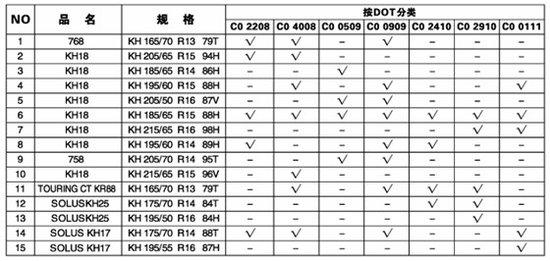 锦湖轮胎天津工厂部分产品召回公告解读