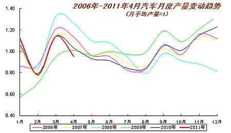 2006-2011年汽车月度产量变动趋势图