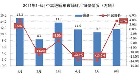 2011年1-6月中高级车市场逐月销量示意图