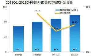 市场巨大 2015年产值超2000亿元