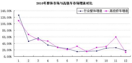 2010年高级车市场分析 逐月增速高于行业