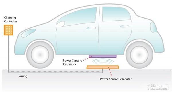 奔驰S550e插混版或增无线充电 全球首例