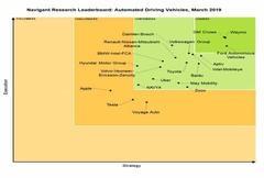 自动驾驶全球实力榜:苹果特斯拉倒数第一第二