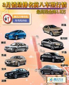 3月销量排名前八车型行情