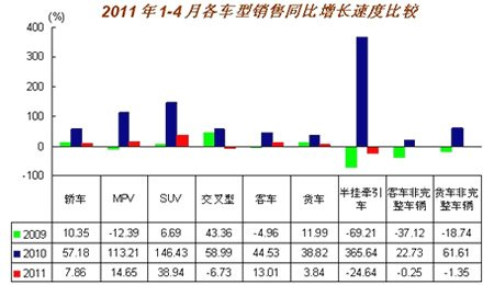 1-4月各车型销售增长速度示意图