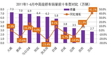 1-6月中高级轿车销量前十车型对比分析