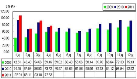 1.6升及以下乘用车月度销售情况图