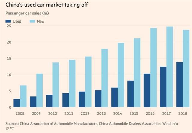 事情没有想象的那么糟糕 中国二手车销量正在上升