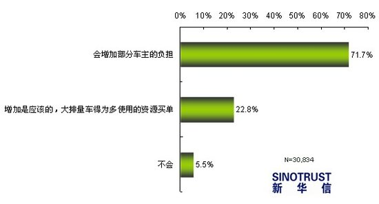 车船税改革调查:超八成被访者认为不合理