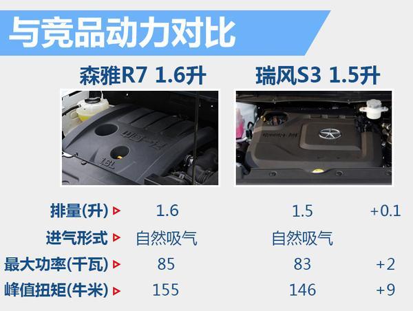 """一汽吉林森雅R7""""自动档""""曝光 年内上市"""