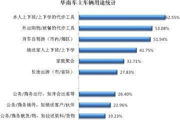 华南车主日常用车行为分析