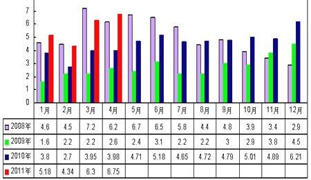 汽车月度出口量情况分析