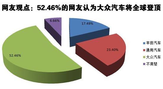 网友观点:52.46%的网友认为大众汽车将全球登顶