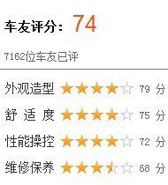 车友评分:68