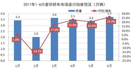 2011年1-6月豪华轿车市场逐月销量示意图