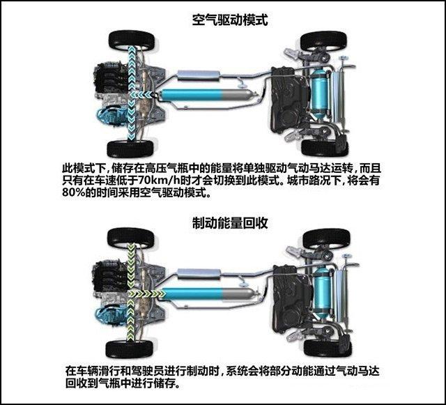 [国内车讯]雪铁龙空气混动系统将引入国内