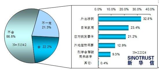2011年汽车消费新动向 购新能源车犹豫者众