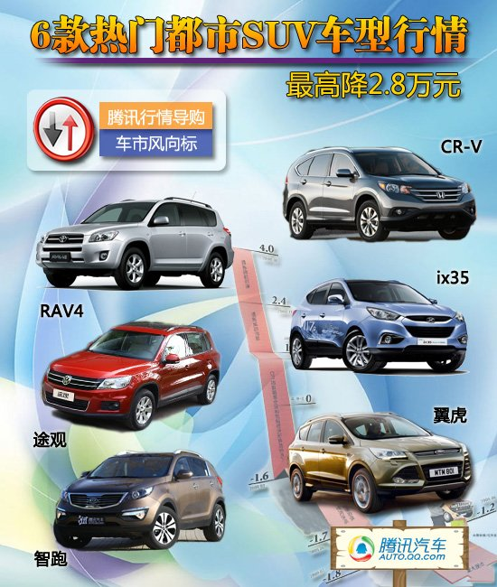 [车价调查]热门都市SUV车型 最高降2.8万